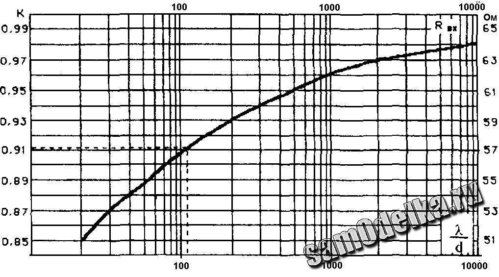 Прикрепленное изображение: Волновое сопротивление диполя и Кукор.JPG