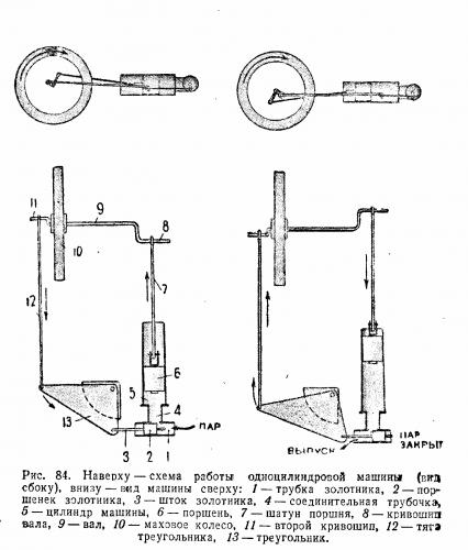 схема работы паровой машины