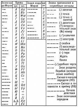 Прикрепленное изображение: 439px-Morse_code_rus_eng.jpg